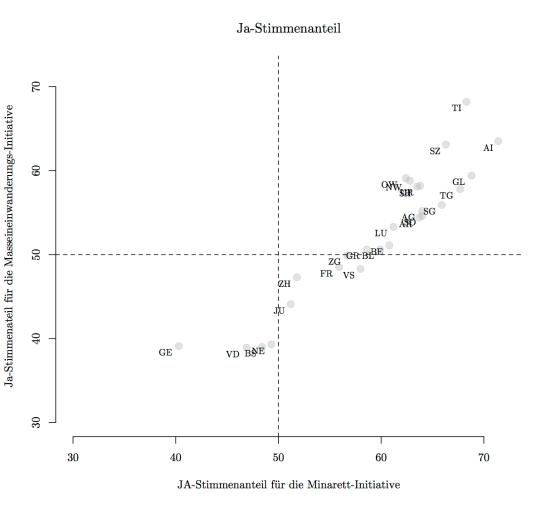 """Vergleich Minarett- mit """"Masseneinwanderungs""""-Initiative"""