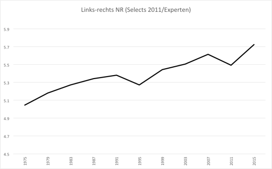 Grafik 1: Links-rechts Position des NR (Daten: BfS; Analyse Simon Lanz)